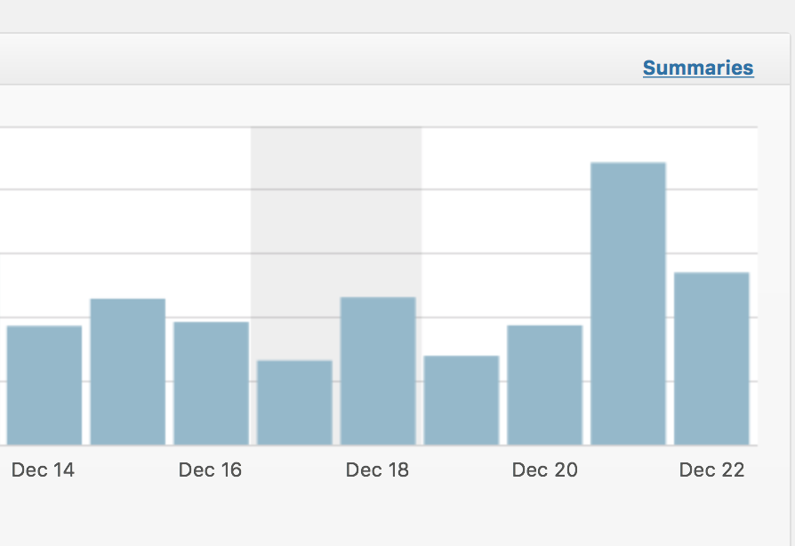 The spike in traffic on December 21st
